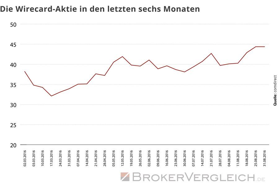 Diese Grafik zeigt die Entwicklung der Wirecard-Aktien in den letzten sechs Monaten.