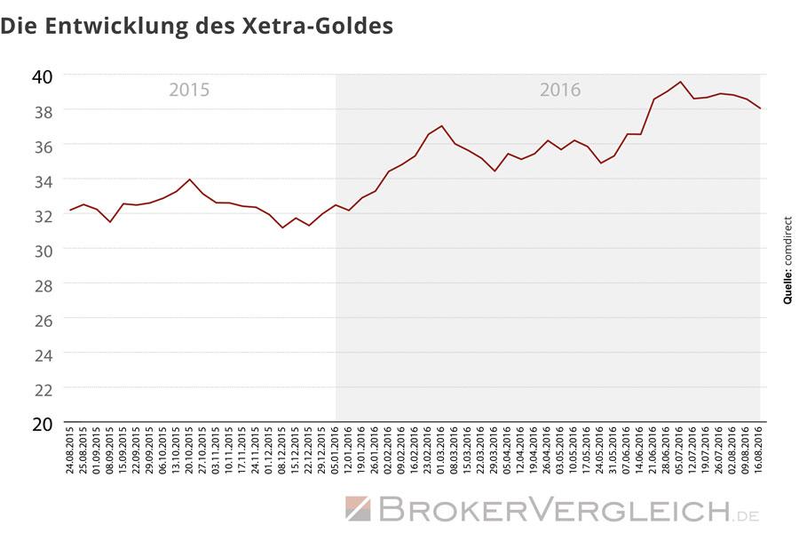 Diese Grafik zeigt die positive Entwicklung des Xetra-Gold-Kurses