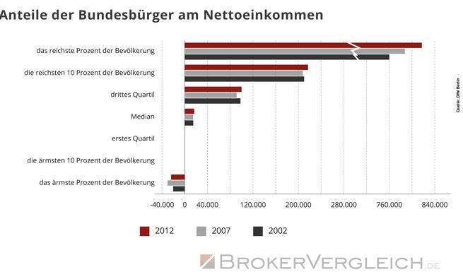 Anteile der Bundesbürger am Nettoeinkommen