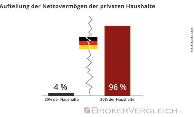 Aufteilung der Nettovermögen der privaten Haushalte