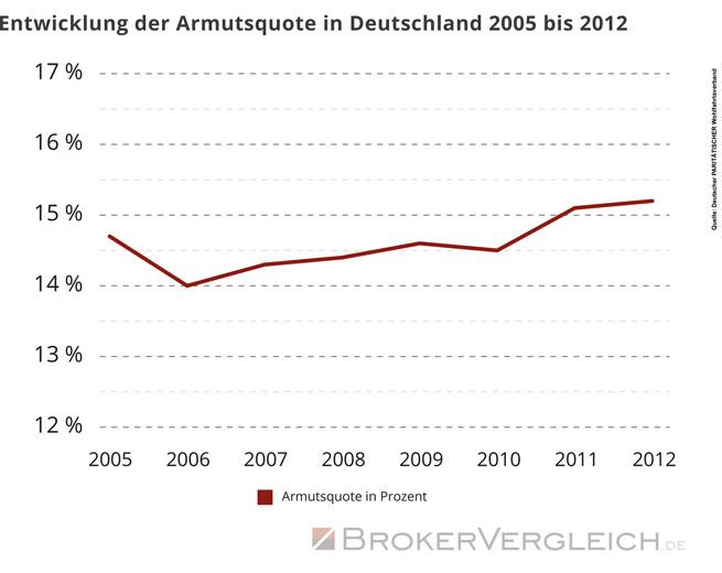 Entwicklung der Armutsquote in Deutschland 2005 bis 2012