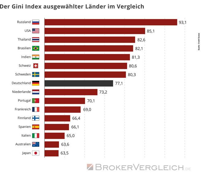 Der Gini Index ausgewählter Länder im Vergleich