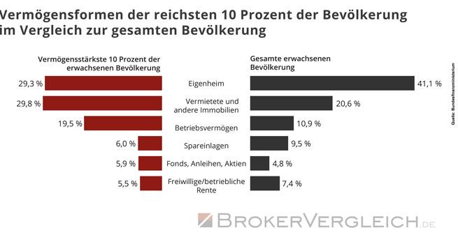 wie gro die kluft zwischen arm und reich in deutschland wirklich ist. Black Bedroom Furniture Sets. Home Design Ideas