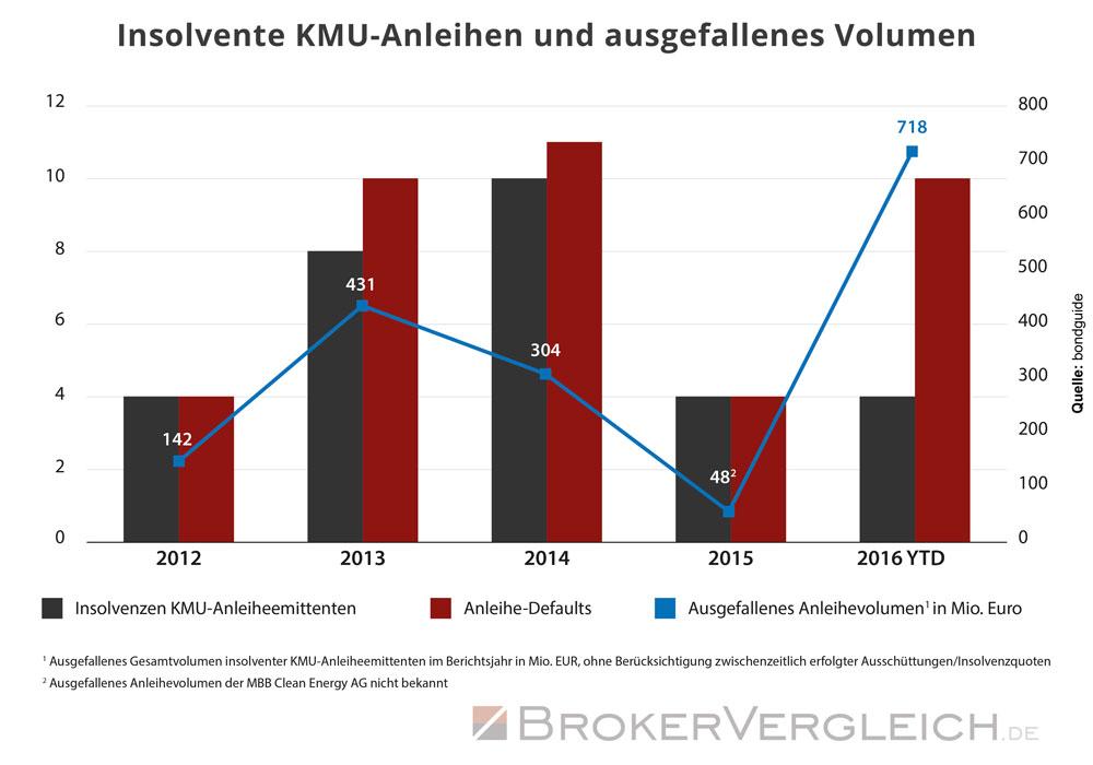 Diese Grafik zeigt die insolventen KMU-Anleihen (kleine und mittlere Unternehmen) und das ausgefallene Volumen von 2012 bis 2016.