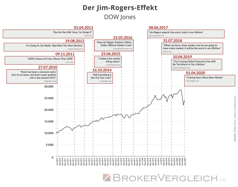 Jim-Rogers-Effekt am Dow Jones untersucht