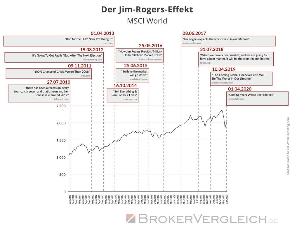 Jim-Rogers-Effekt am MSCI World untersucht
