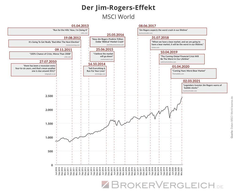 Jim Rogers Crash-Prognosen und Entwicklung des MSCI World