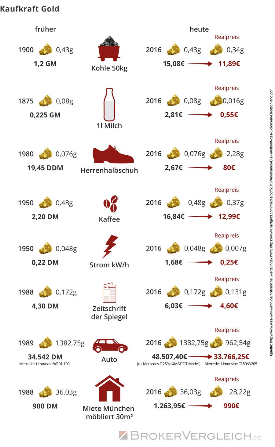Wie sich die Kauftkraft des Goldes über die Jahrhunderte entwickelt hat. Was Sie heute für das Gold von früher kaufen könnten.