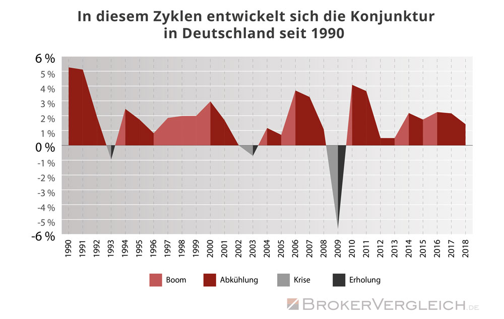 Die Konjunkturzyklen in Deutschland seit 1990