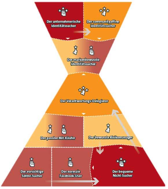 kundensegmentpyramide