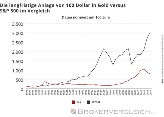 Die langfristige Anlage von 100 Dollar in Gold versus S&P 500 im