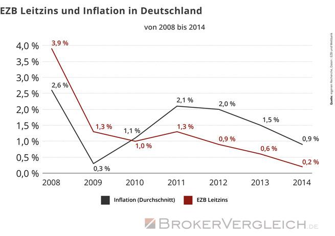 Grafik zu Leitzinsen und Inflationsraten in Deutschland für die Jahre 2008 bis 2014