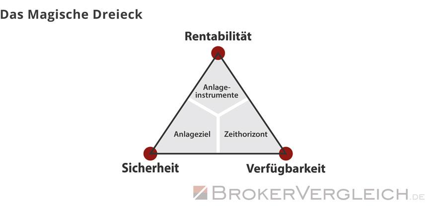 Diese Grafik zeigt das Magische Dreieck bei Geldanlagen