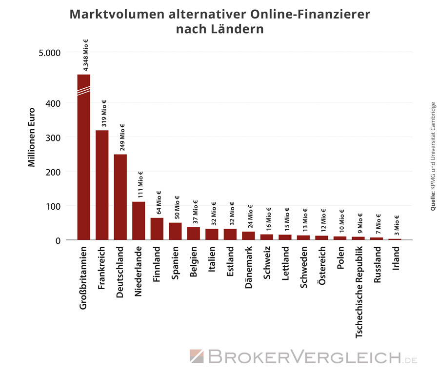 Diese Grafik zeigt das Marktvolumen alternativer Online-Finanzierer nach Ländern