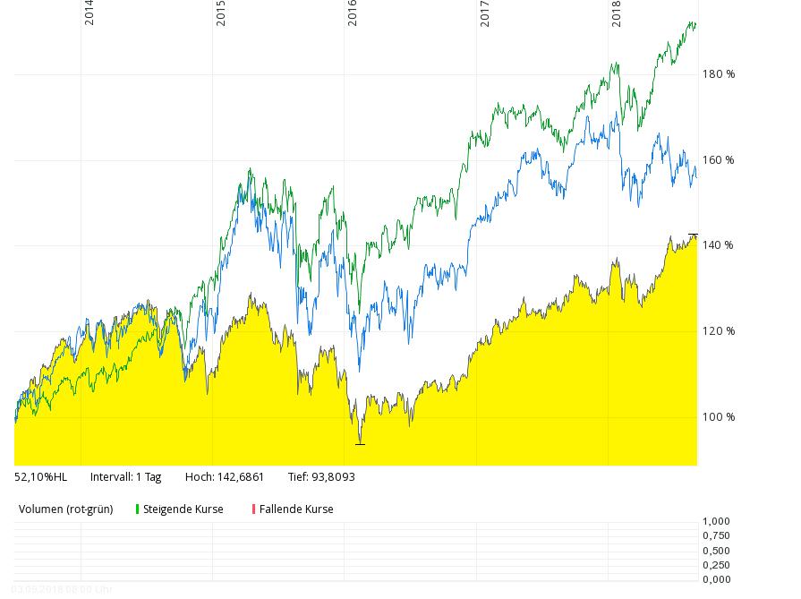 Rendite des Max-Otte Vermögensbildungsfonds vs, DAX30-Rendite