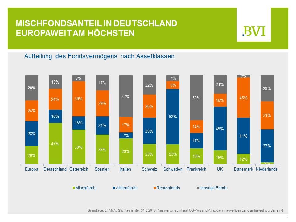 Aufteilung des Fondsvermögens in einzelnen Ländern Europas