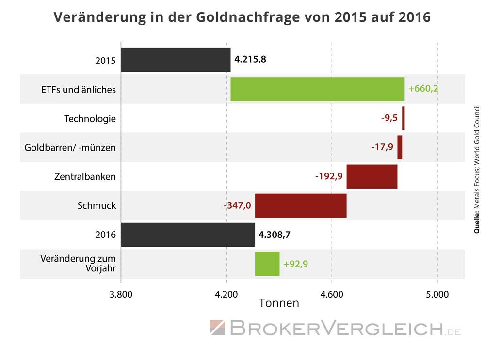 Diese Grafik zeigt die Veränderung in der Goldnachfrage von 2015 auf 2016