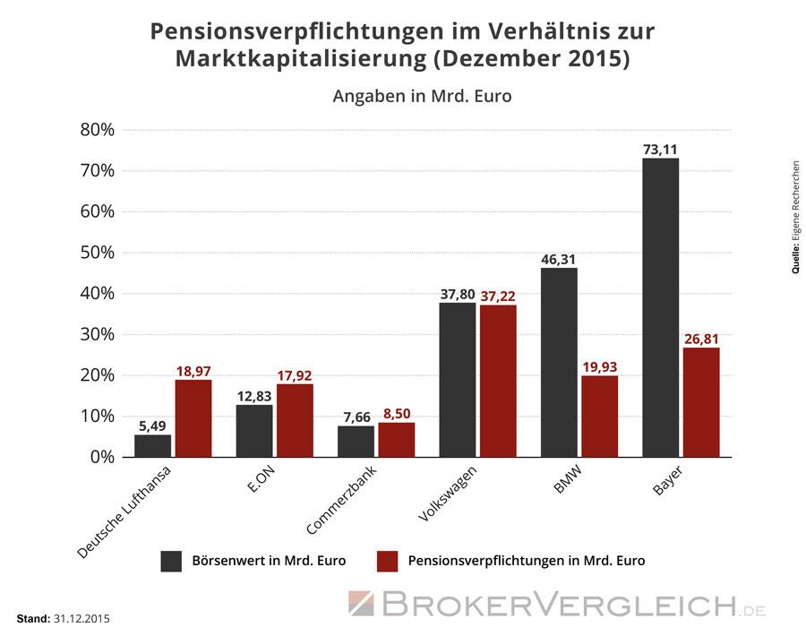 Die Pensinsonsverpflichtungen von 7 DAX-Unternehmen im Verhältnis zum Börsenwert.