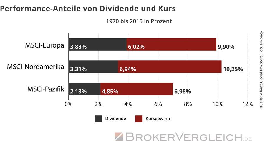Fast 40 Prozent betrug der Anteil der Dividendenzahlungen an der Gesamtperformance des MSCI-Europa zwischen 1970 und 2015.