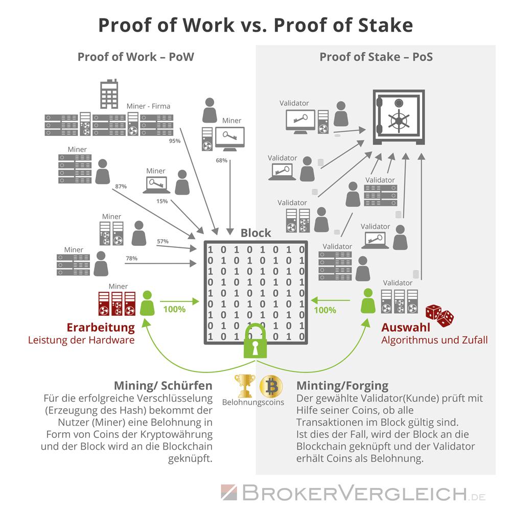 Infografik zu den Unterschieden zwischen Proof of Stake und Proof of Work