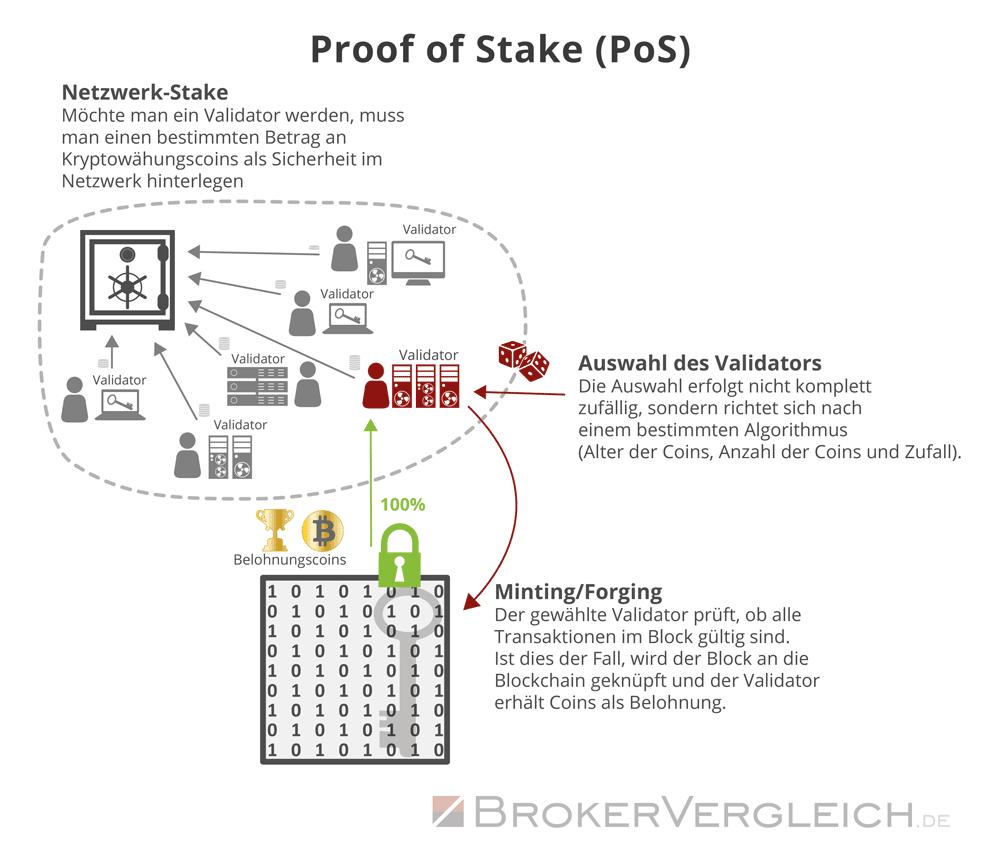 Infografik zum Ablauf eines Proofs of Stake bei Kryptowährungen