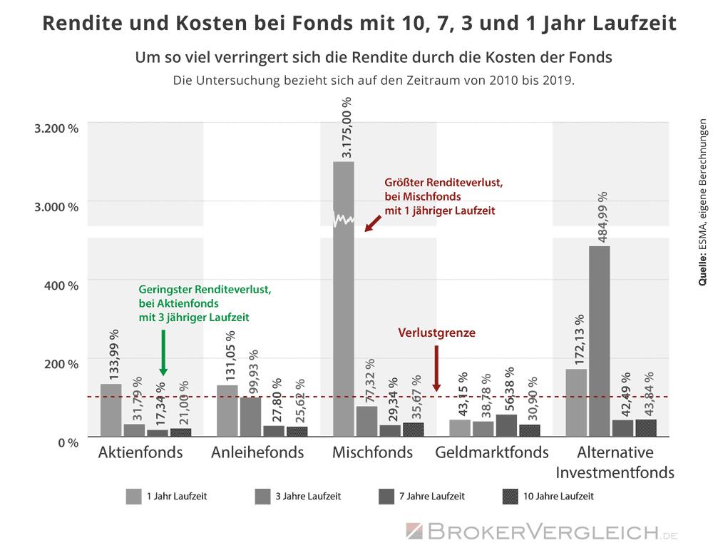 Infografik zum Anteil der Rendite von Fonds, die für Kosten und Gebühren drauf geht
