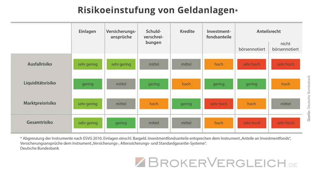 Ausfall-, Liquiditäts- und Marktpreisrisiko von Geldanlagen