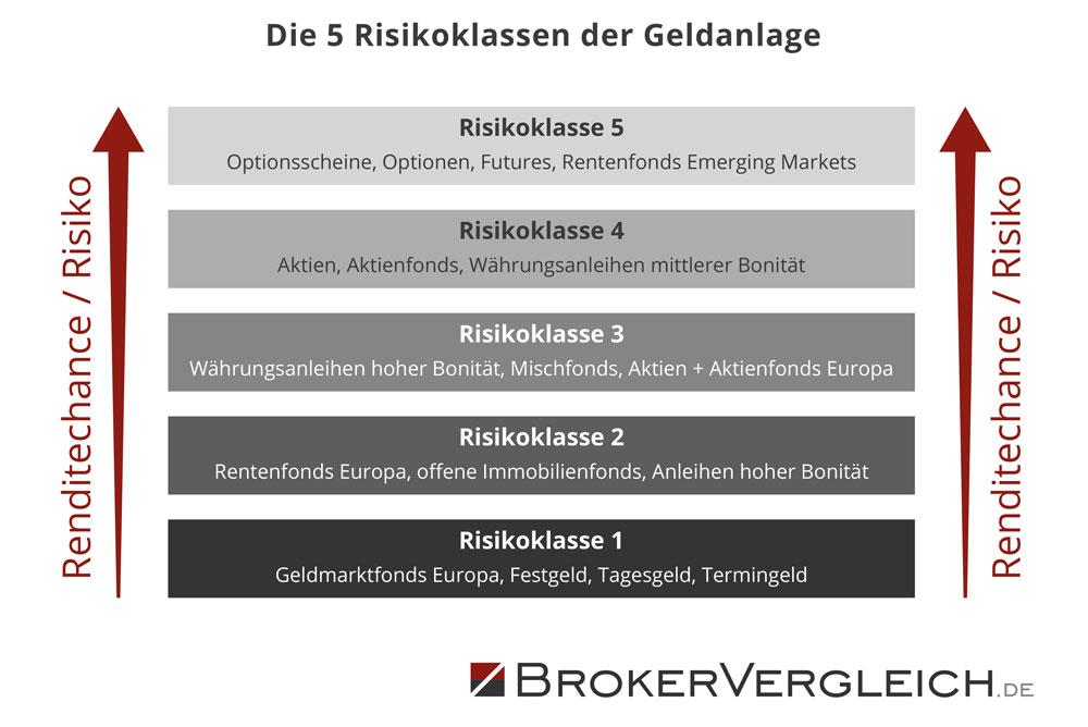 Infografik der Risikoklassen von Geldanlagen