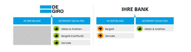 Screenshot zu den Kundenanlagen, Quelle: DEGIRO