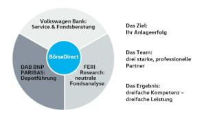 screenshot-boersedirect-Konzept