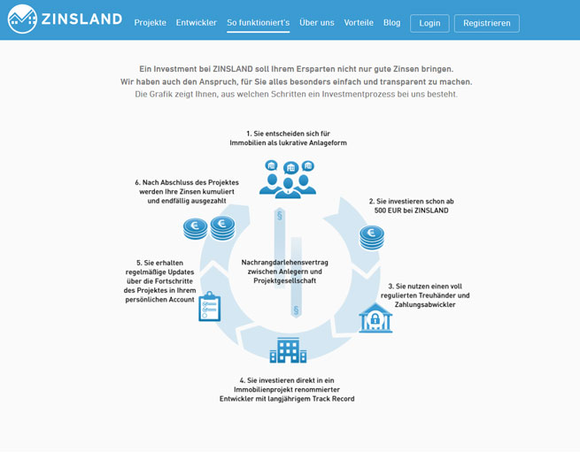 screenshot-zinsland-crowdinvesting-prozess