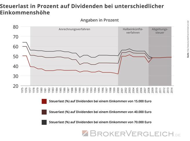 Steuerlast in Prozent auf Dividenden bei unterschiedlicher Einkommenshöhe