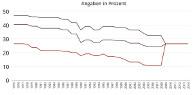 Zum Beitrag - Entwicklung der Steuerlast bei Zinsen und Dividenden von 1975 bis 2014