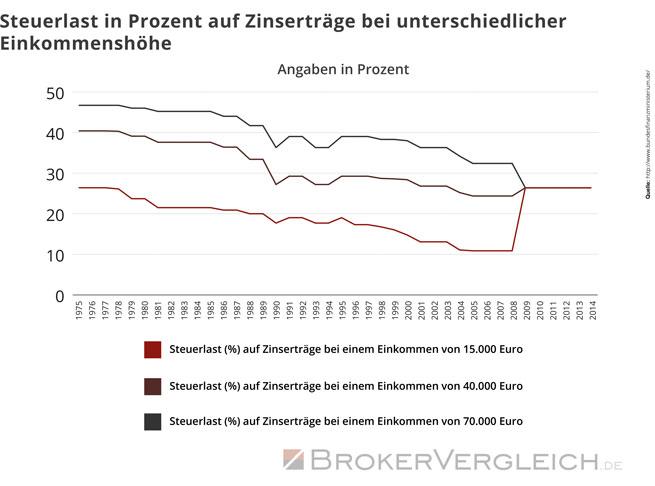 Steuerlast in Prozent auf Zinserträge bei unterschiedlicher Einkommenshöhe