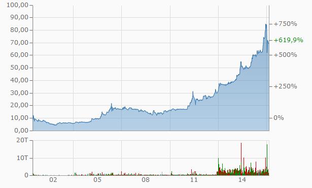 umweltbank-chart