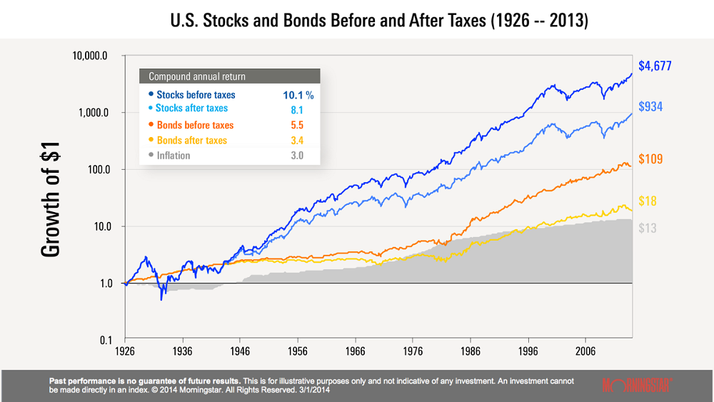 U.S. Stocks and Bonds Befroe and After Taxes