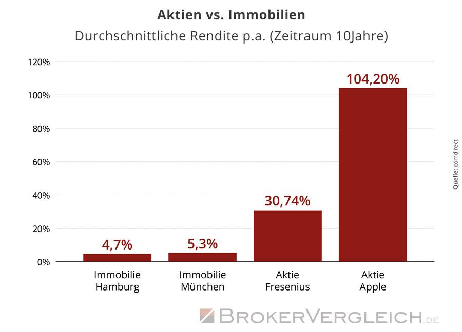 Diese Grafik zeigt die durchschnittliche Rendite von Aktien und Immobilien in Prozent p.a.