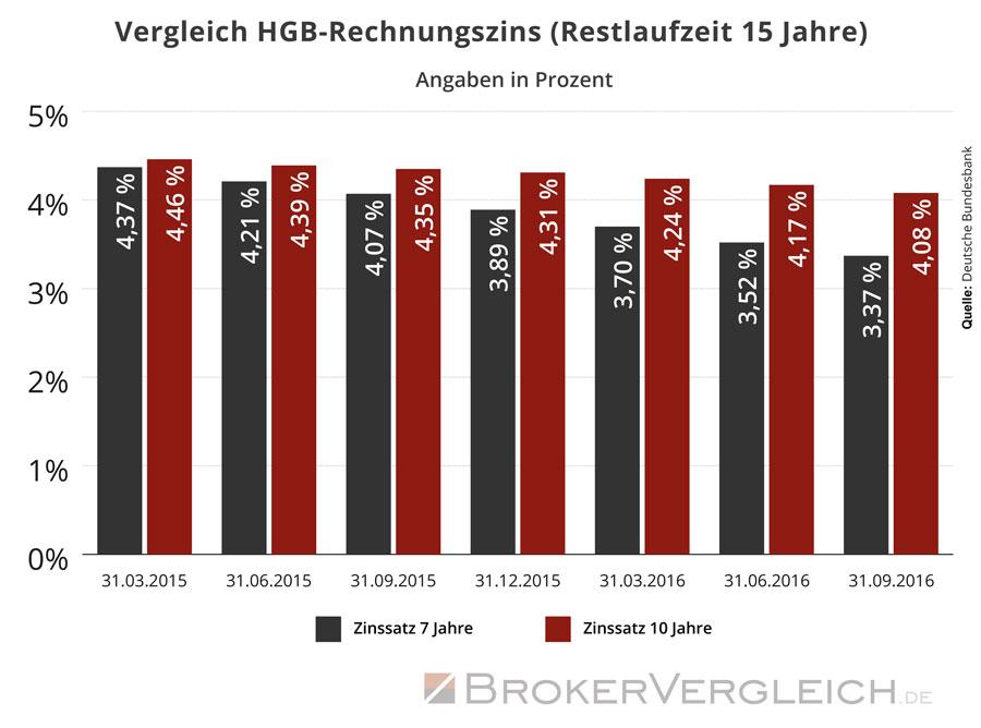 Vergleich des Rechnungszinses nach HGB für 2015 und 2016 unter Annahme einer Verlängerung des Durchschnittszeitraums von 7 auf 10 Jahre.