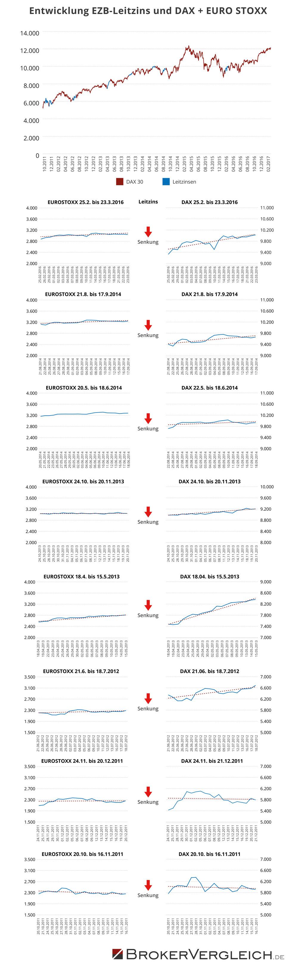 Entwicklung EZB Leitzins und DAX + EURO STOXX