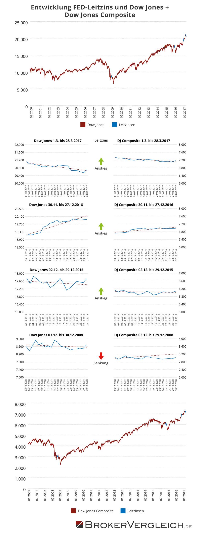 Entwicklung FED-Leitzins und Dow Jones + Dow Jones Composite