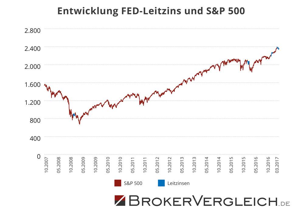 Entwicklung FED Leitzins und S&P 500