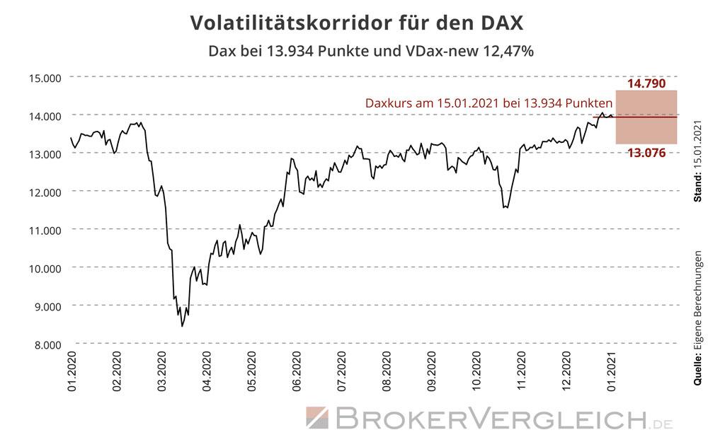 Infografik zur Berechnung der Schwankungsbreite des DAX ausgehend vom Punktestand und dem VDAX-new Volatilitätsindex