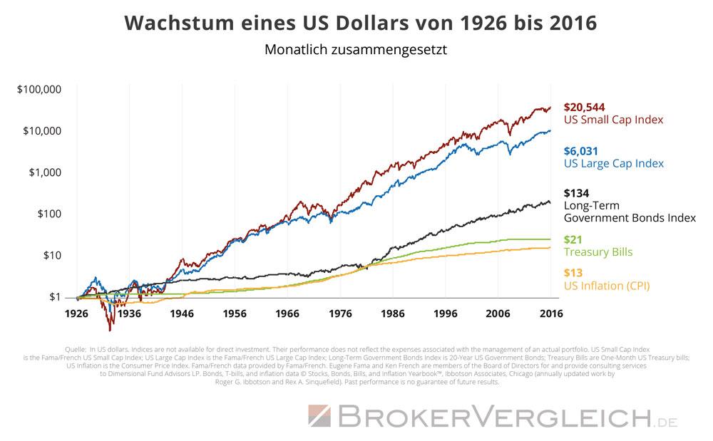 Wie ist der Wert des Us-Dollars von 1926 bis 2016 gewachsen?