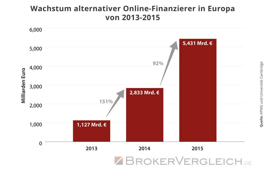 Diese Grafik zeigt das Wachstum alternativer Online-Finanzierer in Europa von 2013-2015