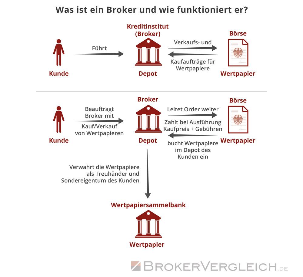 Infografik zur Funktionsweise eines Brokers