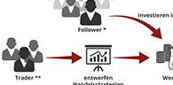 Zum Beitrag - Was ist Social Trading?