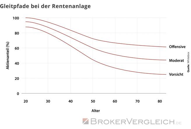 Diese Grafik zeigt die Gleitpfade bei der Rentenanlage von Whitebox