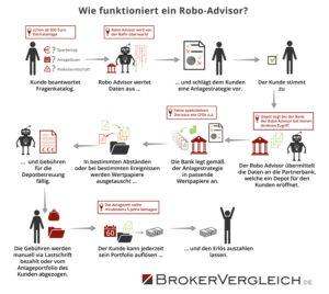 Infografik zur Funktionsweise eines Robo-Advisors