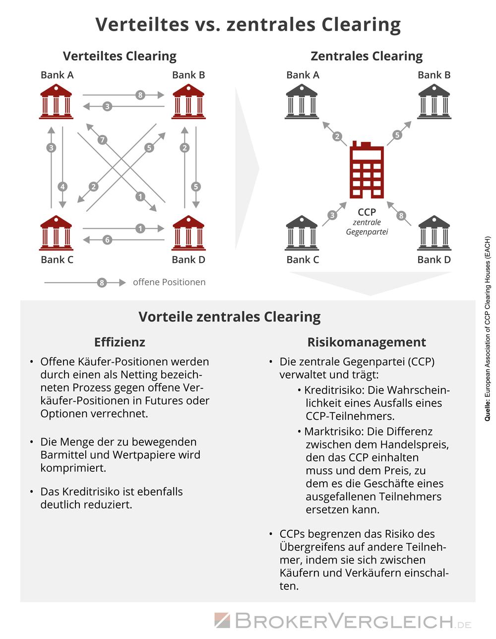 Infografik zu den Unterschieden zwischen dezentralem und zentralem Clearing