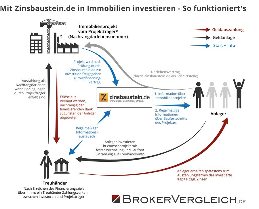 Anleger können mit der Crowdinvesting Plattform Zinsbaustein.de direkt in Immobilien investieren. Unsere Infografik zeigt, wie es funktioniert.